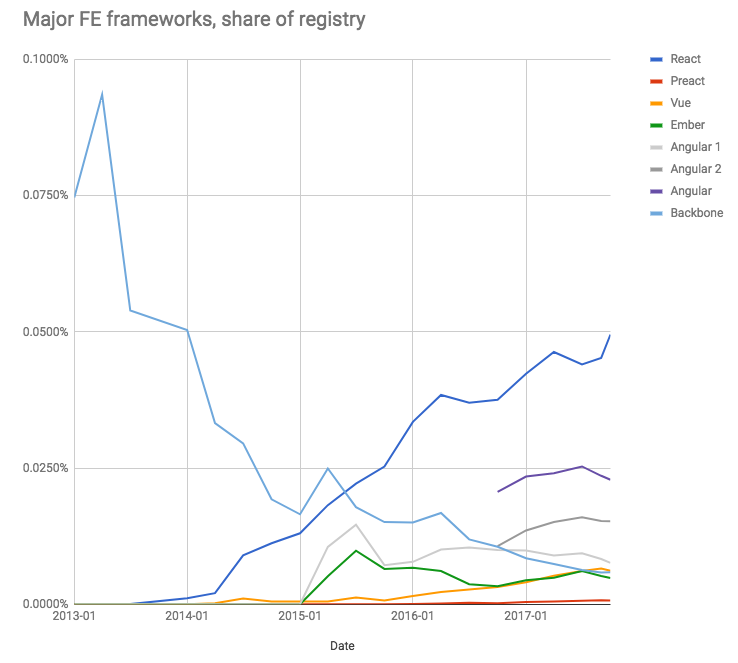 major front-end frameworks as a share of the npm Registry