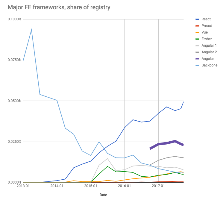 Angular as a share of the npm, Inc. Registry