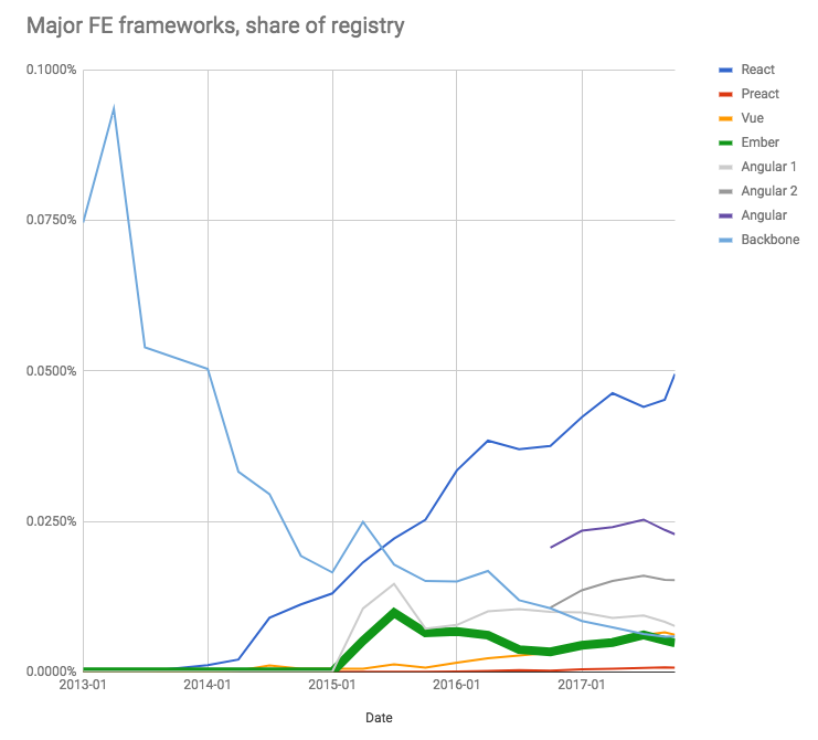 Ember as a share of the npm, Inc. Registry