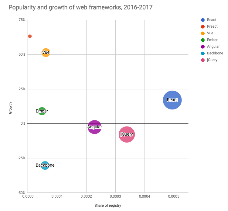 front-end framework growth, 2017