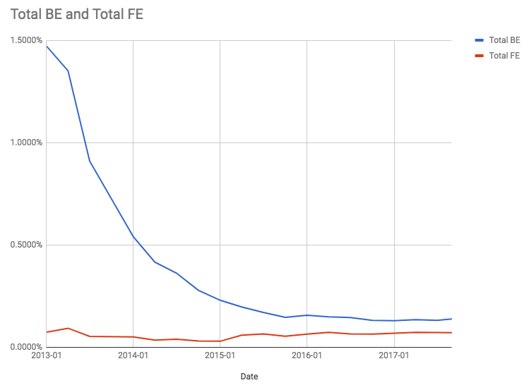 Back-end vs front-end in the npm, Inc. Registry