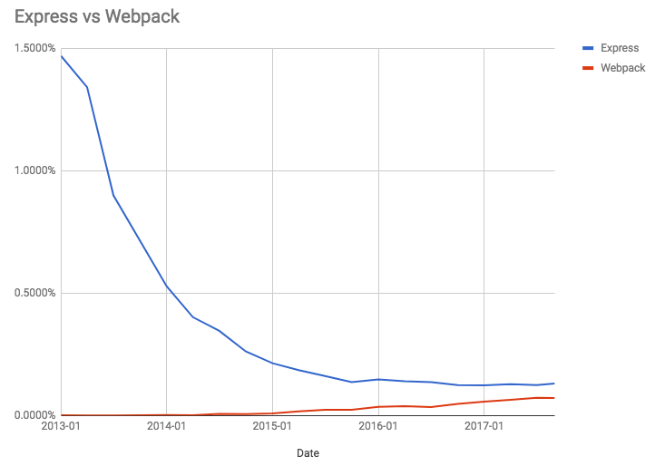 Webpack and Express in the npm, Inc. Registry