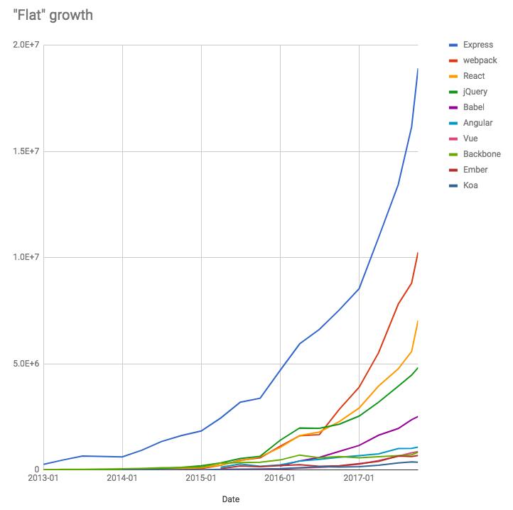 flat growth