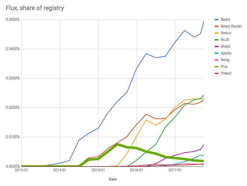 Flux as a share of the npm, Inc. Registry