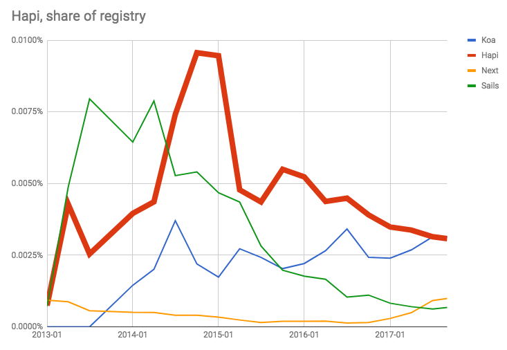 Hapi as a share of the npm, Inc. Registry