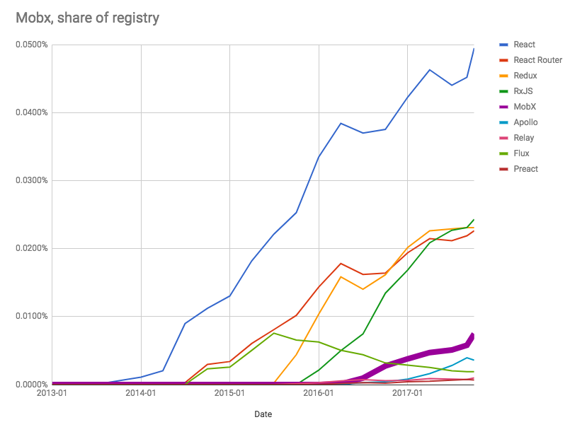 MobX as a share of the npm, Inc. Registry