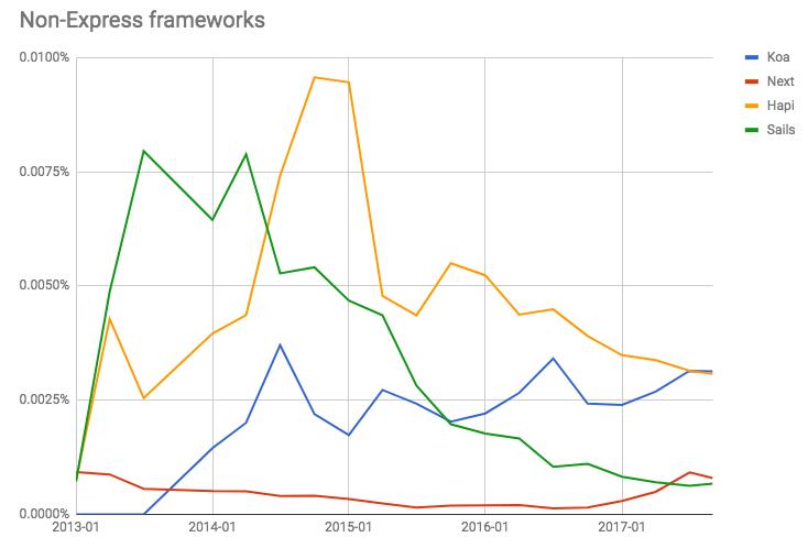 non-Express frameworks