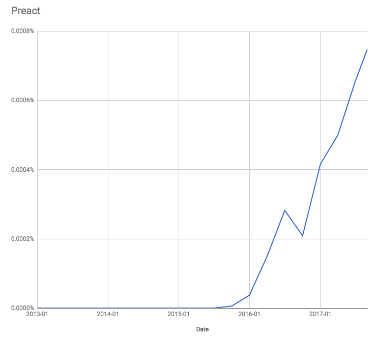 Preact as a share of the npm, Inc. Registry