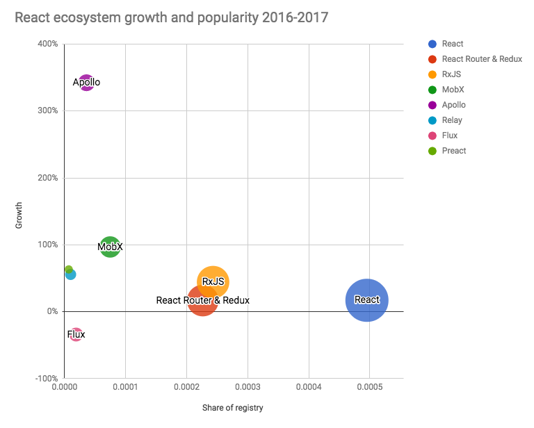 React ecosystem growth and popularity 2016–2017