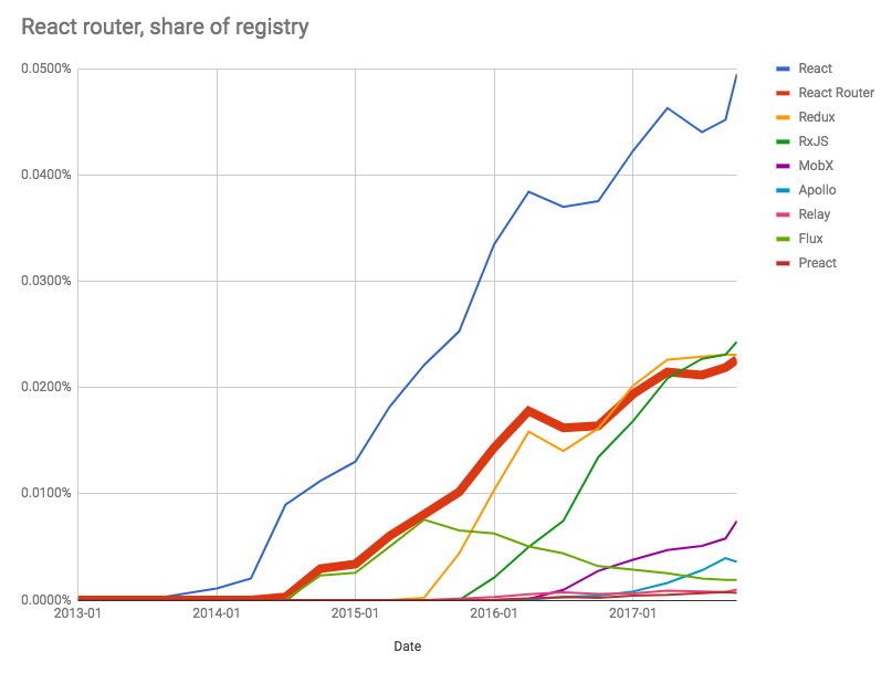 React Router as a share of the npm, Inc. Registry