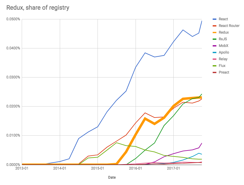Redux as a share of the npm, Inc. Registry