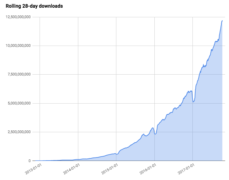 Rolling 28-day downloads from the npm, Inc. Registry