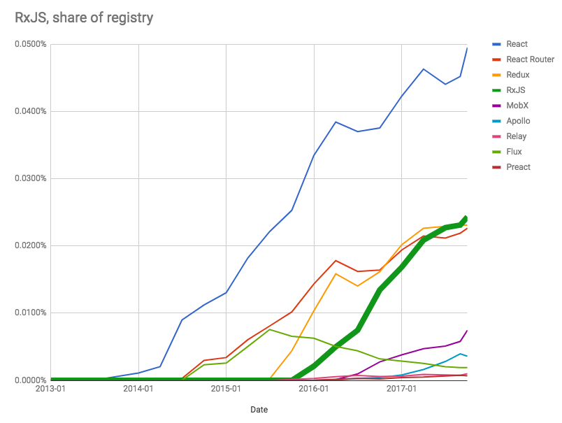 RxJS as a share of the npm, Inc. Registry
